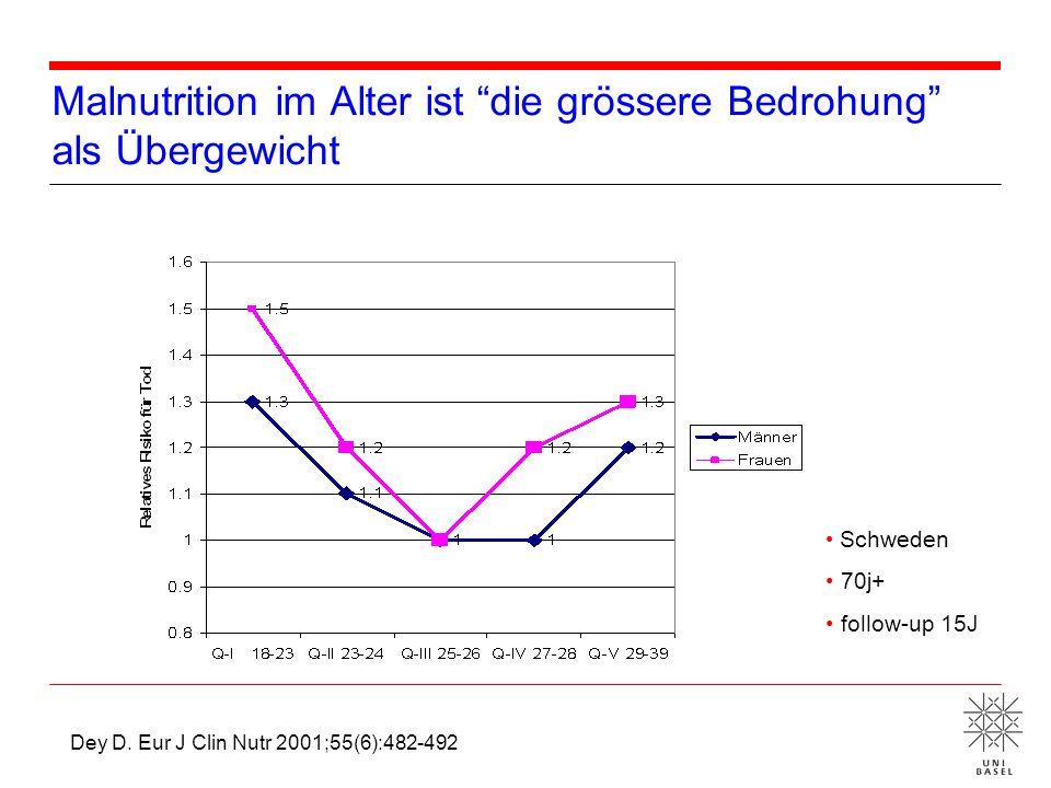 Malnutrition im Alter ist die grössere Bedrohung als Übergewicht