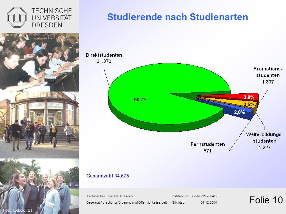 Studierende nach Studienarten