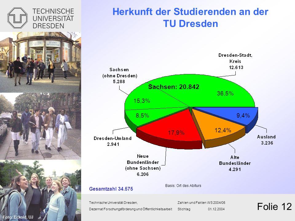 Herkunft der Studierenden an der TU Dresden