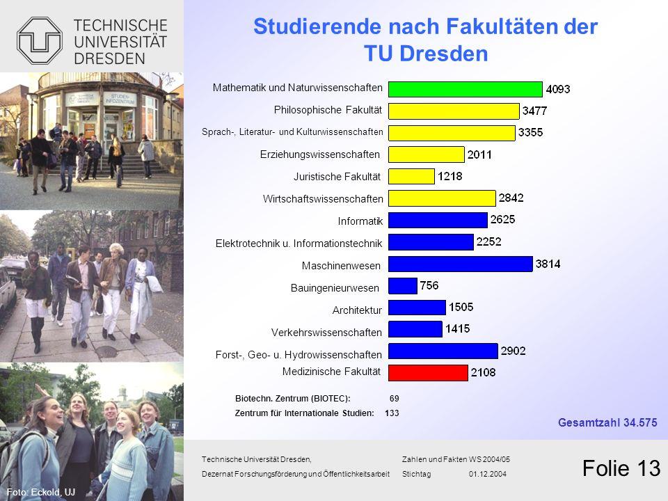 Studierende nach Fakultäten der TU Dresden
