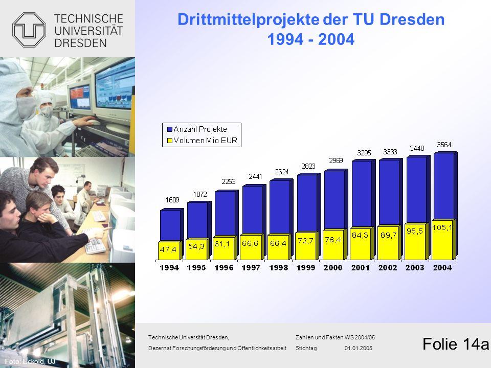 Drittmittelprojekte der TU Dresden 1994 - 2004