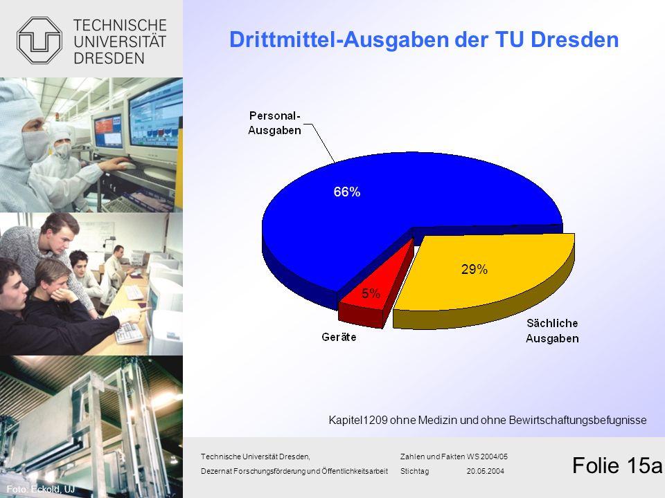 Drittmittel-Ausgaben der TU Dresden