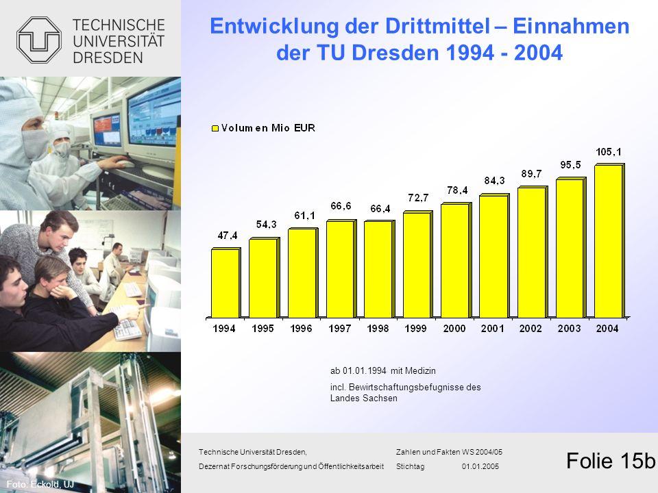 Entwicklung der Drittmittel – Einnahmen der TU Dresden 1994 - 2004
