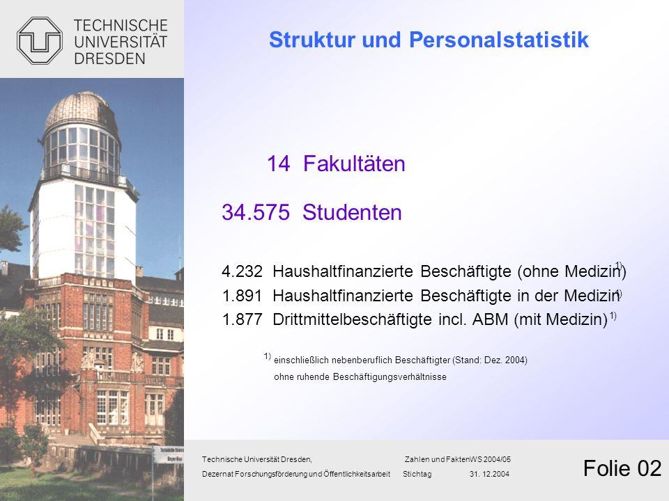 Struktur und Personalstatistik