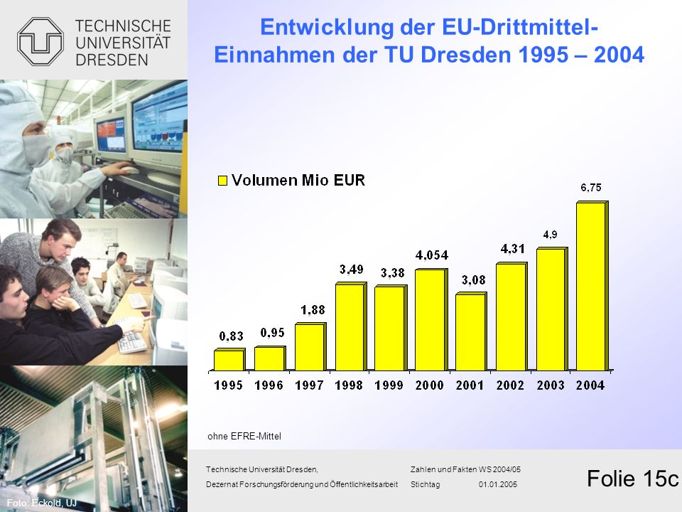 Entwicklung der EU-Drittmittel- Einnahmen der TU Dresden 1995 – 2004