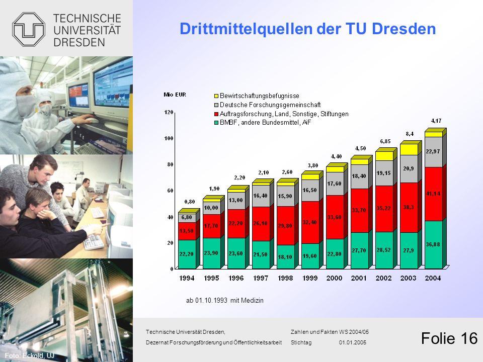 Drittmittelquellen der TU Dresden