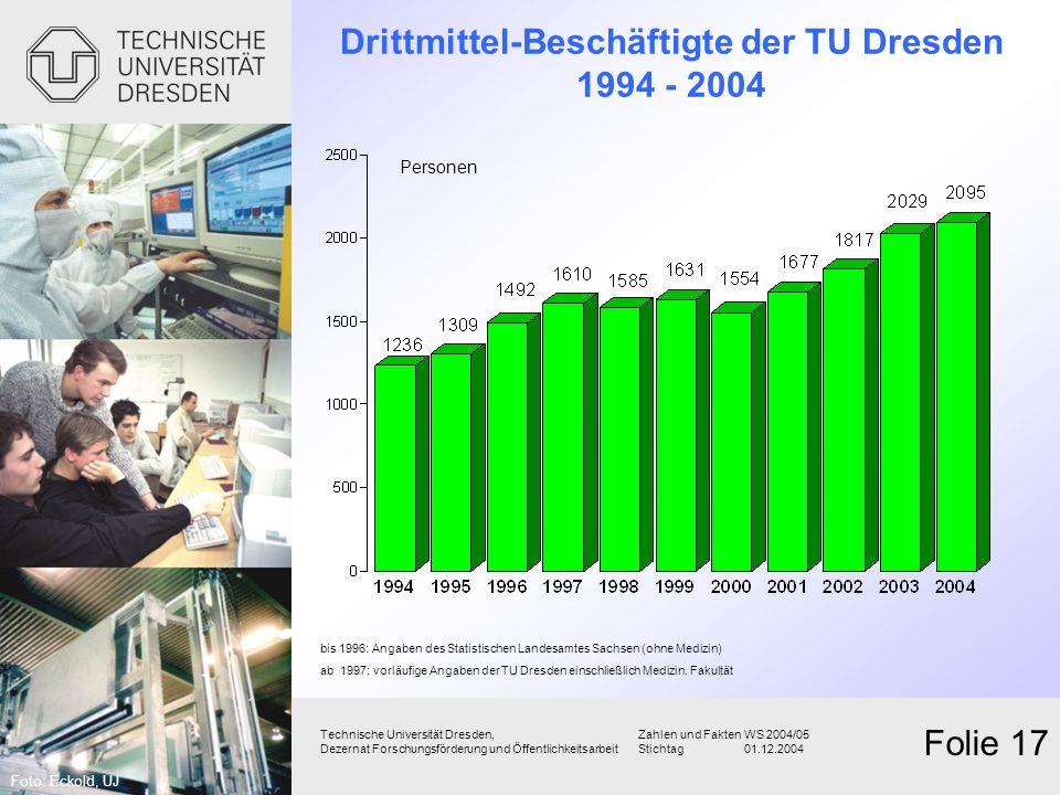 Drittmittel-Beschäftigte der TU Dresden 1994 - 2004