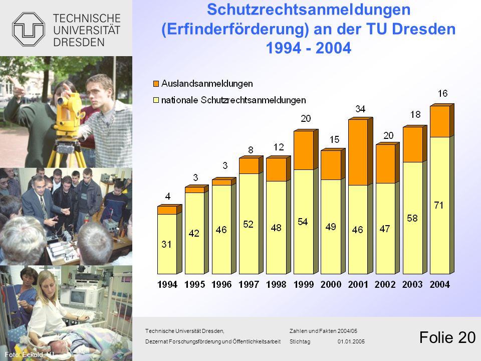 Schutzrechtsanmeldungen (Erfinderförderung) an der TU Dresden 1994 - 2004