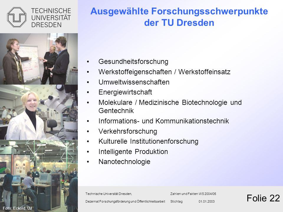 Ausgewählte Forschungsschwerpunkte der TU Dresden