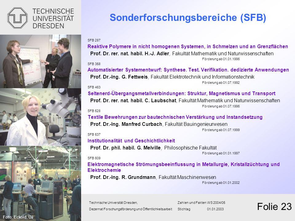 Sonderforschungsbereiche (SFB)