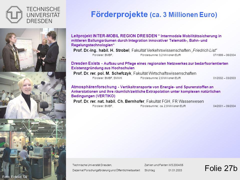 Förderprojekte (ca. 3 Millionen Euro)