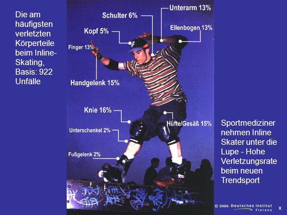 Die am häufigsten verletzten Körperteile beim Inline-Skating, Basis: 922 Unfälle