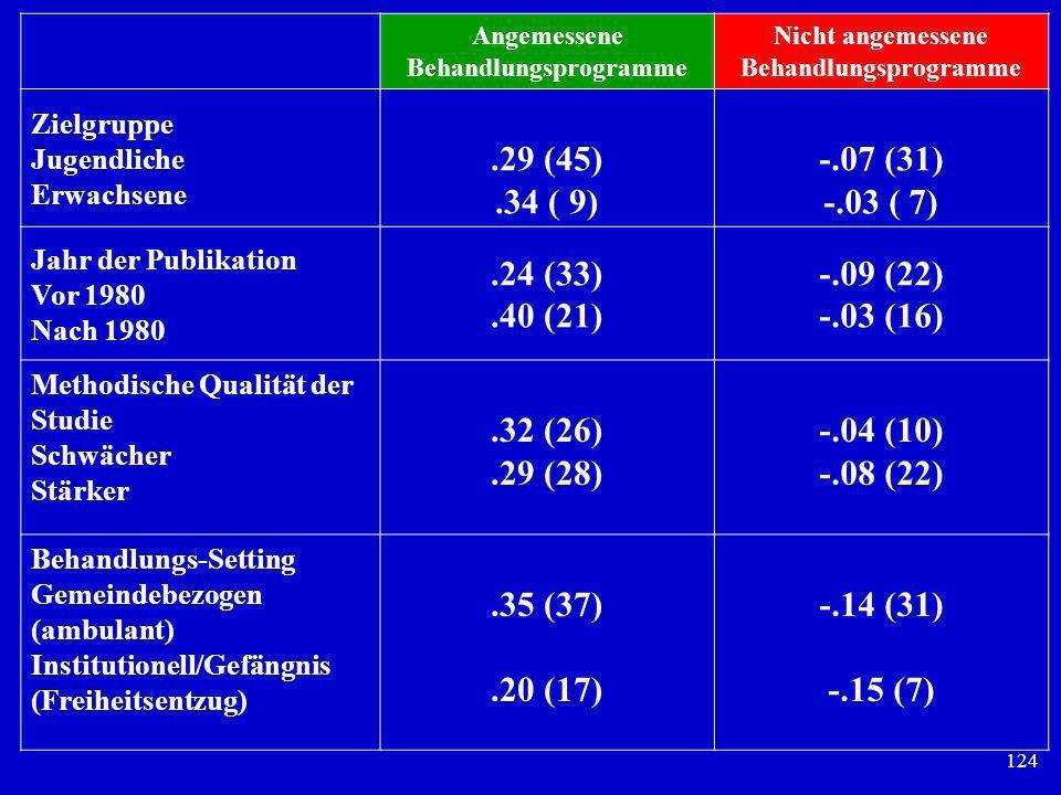 Angemessene Behandlungsprogramme