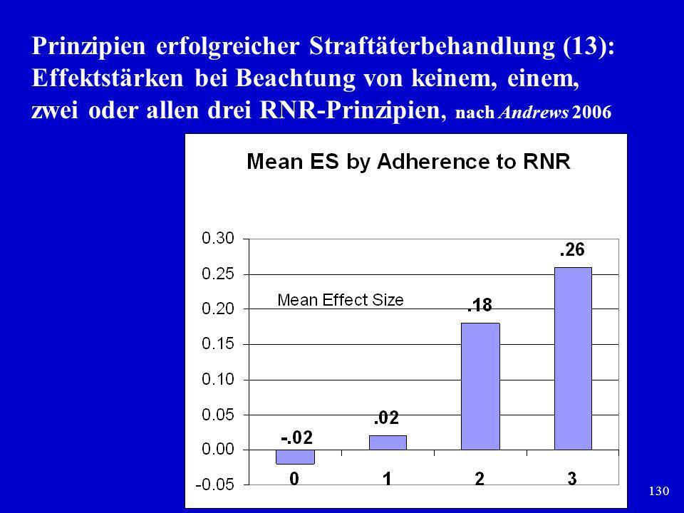 Prinzipien erfolgreicher Straftäterbehandlung (13): Effektstärken bei Beachtung von keinem, einem, zwei oder allen drei RNR-Prinzipien, nach Andrews 2006