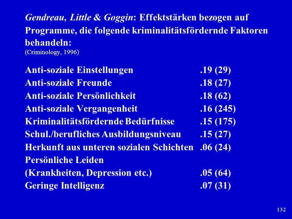 Gendreau, Little & Goggin: Effektstärken bezogen auf Programme, die folgende kriminalitätsfördernde Faktoren behandeln: (Criminology, 1996)