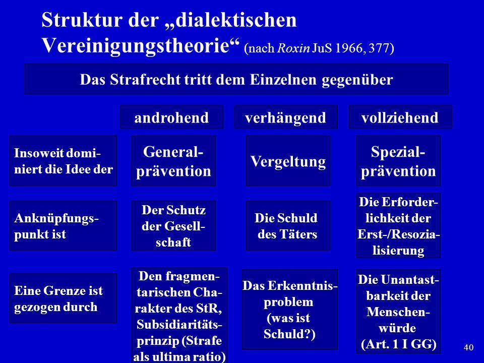 """Struktur der """"dialektischen Vereinigungstheorie (nach Roxin JuS 1966, 377)"""