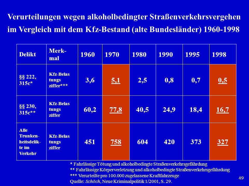 Verurteilungen wegen alkoholbedingter Straßenverkehrsvergehen im Vergleich mit dem Kfz-Bestand (alte Bundesländer) 1960-1998