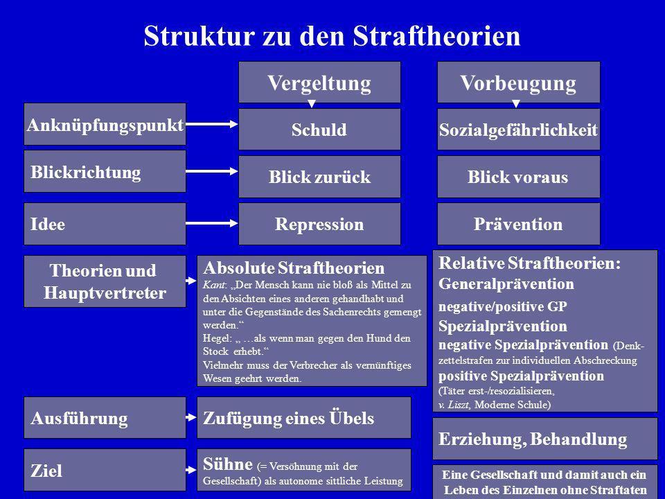 Struktur zu den Straftheorien