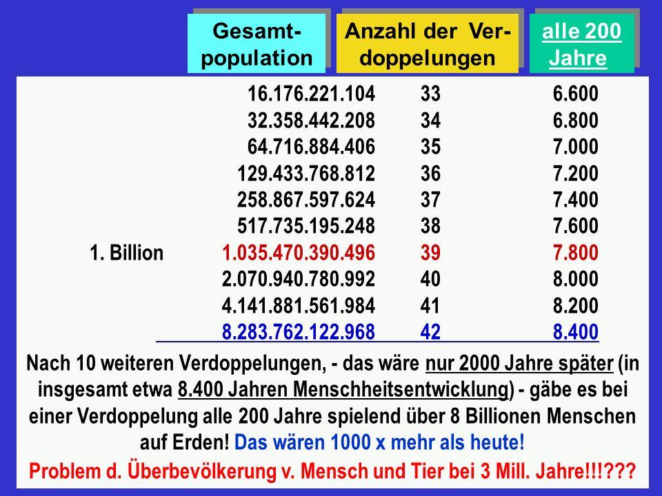 Gesamt- population Anzahl der Ver-doppelungen. alle 200 Jahre. 16.176.221.104 33 6.600 32.358.442.208 34 6.800.
