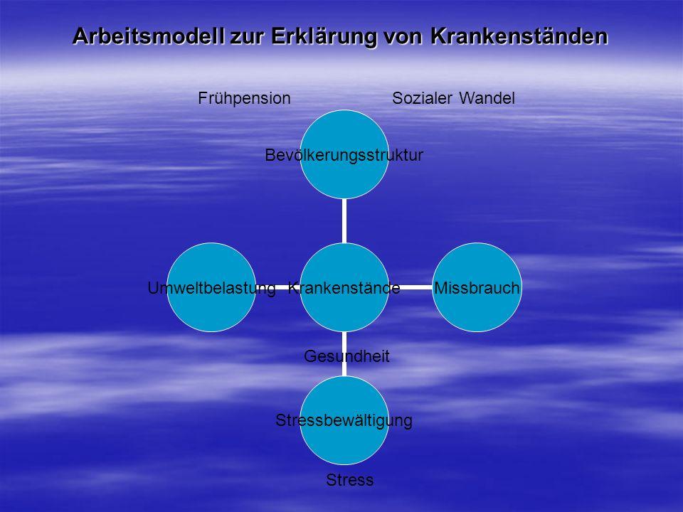Arbeitsmodell zur Erklärung von Krankenständen