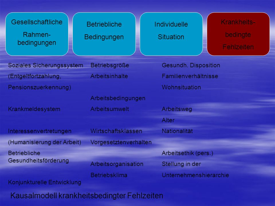 Kausalmodell krankheitsbedingter Fehlzeiten