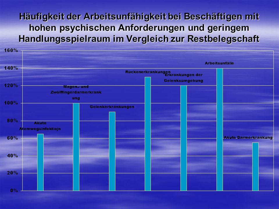 Häufigkeit der Arbeitsunfähigkeit bei Beschäftigen mit hohen psychischen Anforderungen und geringem Handlungsspielraum im Vergleich zur Restbelegschaft