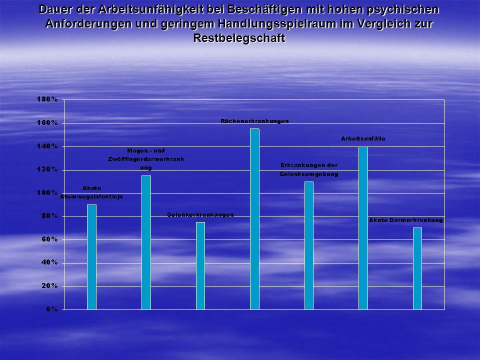 Dauer der Arbeitsunfähigkeit bei Beschäftigen mit hohen psychischen Anforderungen und geringem Handlungsspielraum im Vergleich zur Restbelegschaft