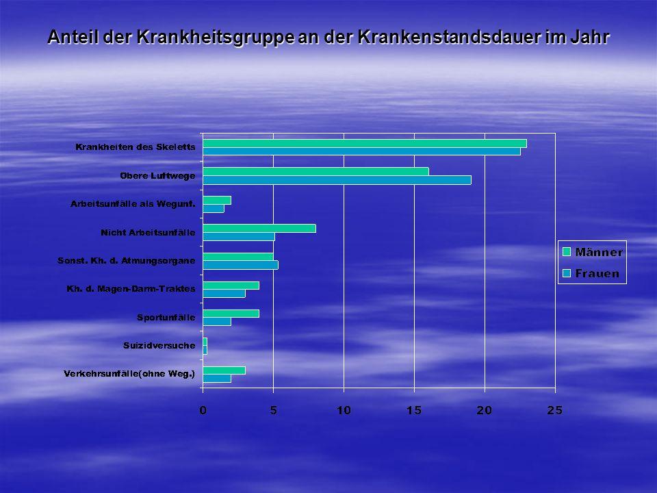 Anteil der Krankheitsgruppe an der Krankenstandsdauer im Jahr