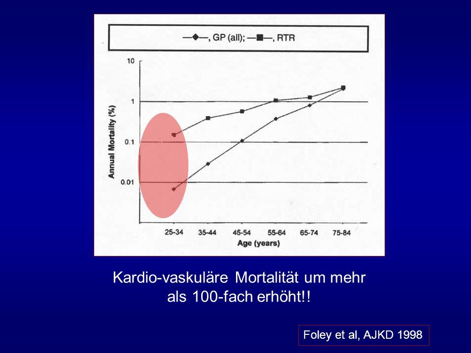 Kardio-vaskuläre Mortalität um mehr