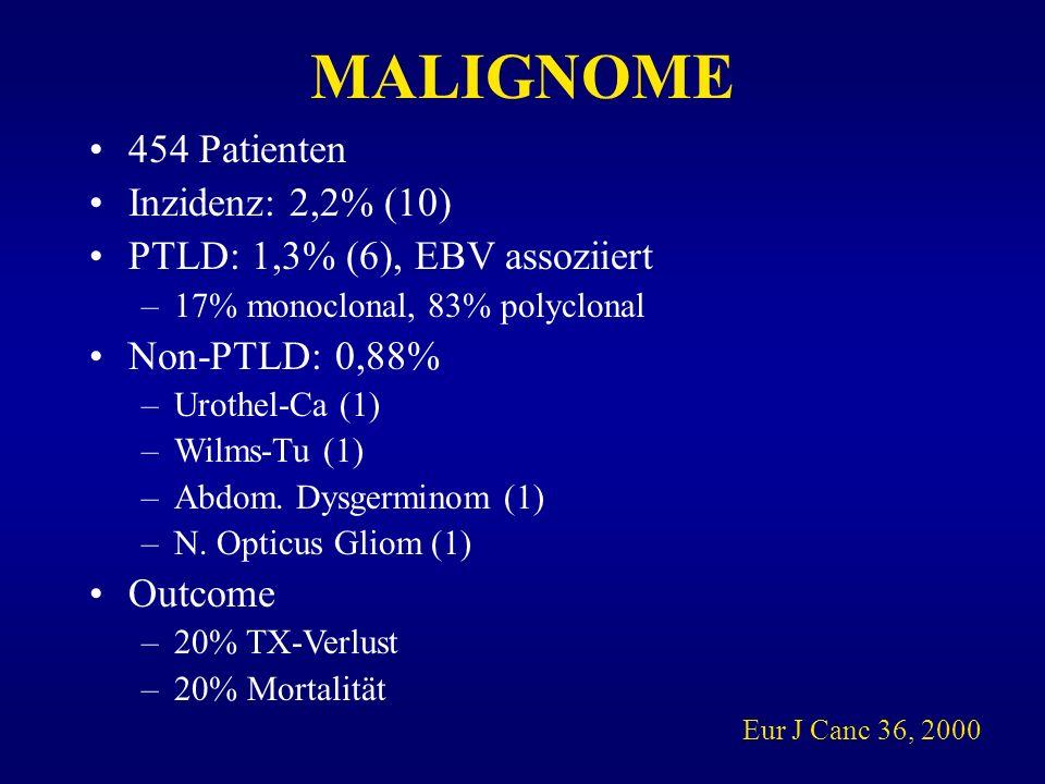 MALIGNOME 454 Patienten Inzidenz: 2,2% (10)