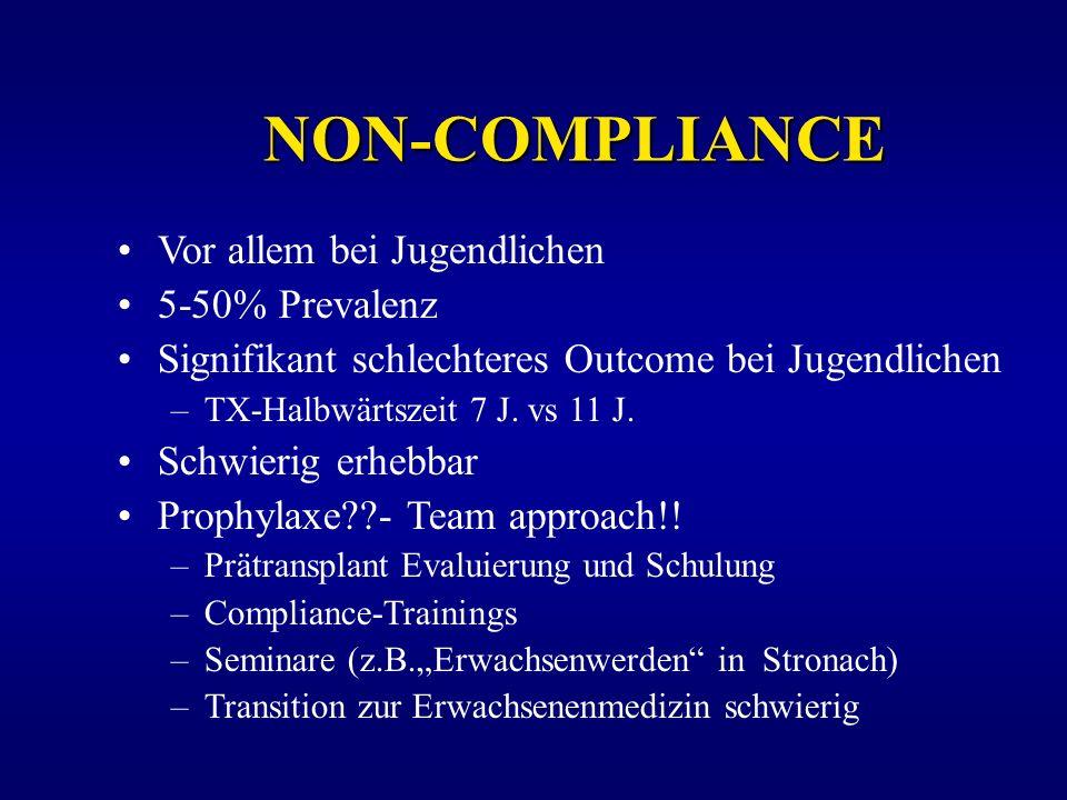 NON-COMPLIANCE Vor allem bei Jugendlichen 5-50% Prevalenz