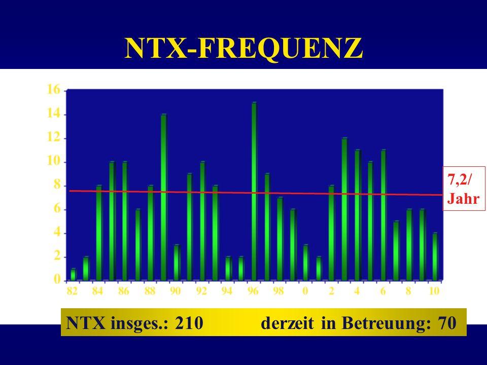 NTX-FREQUENZ 7,2/ Jahr NTX insges.: 210 derzeit in Betreuung: 70