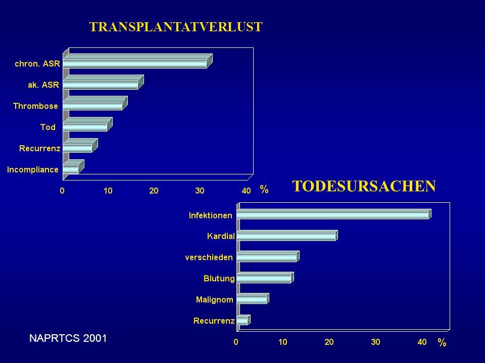 TRANSPLANTATVERLUST TODESURSACHEN % NAPRTCS 2001 %