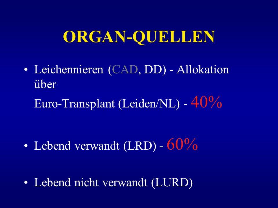 ORGAN-QUELLEN Leichennieren (CAD, DD) - Allokation über Euro-Transplant (Leiden/NL) - 40% Lebend verwandt (LRD) - 60%
