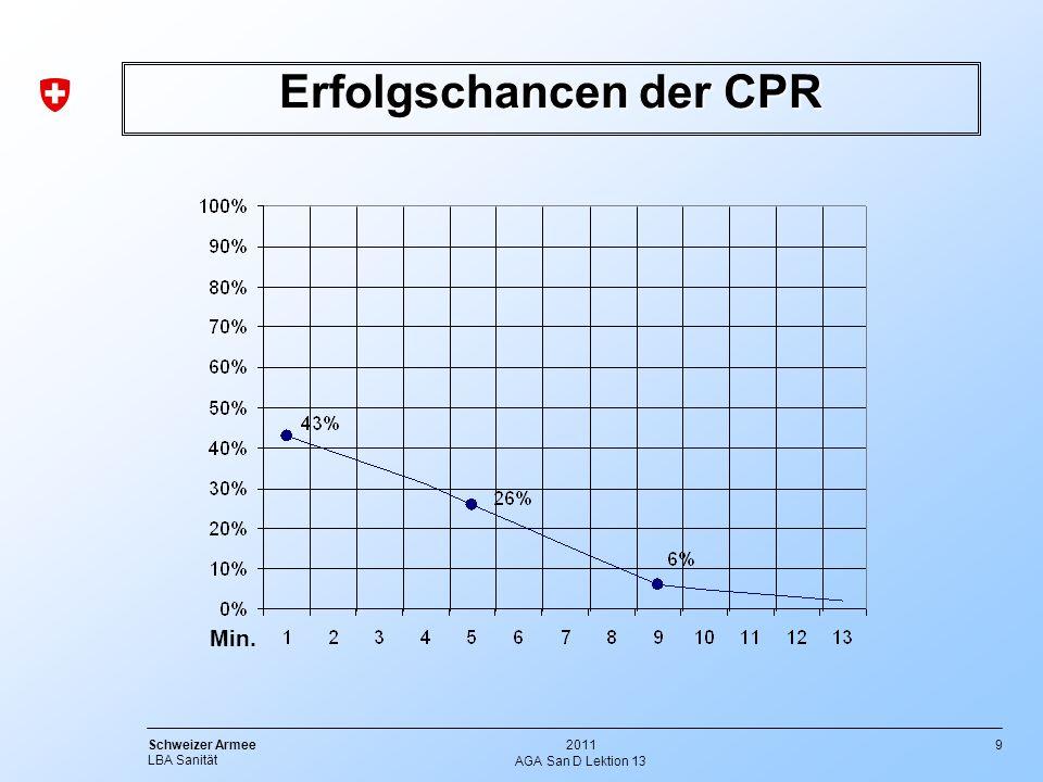 Erfolgschancen der CPR