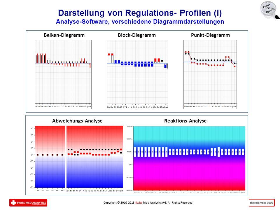 Darstellung von Regulations- Profilen (I)