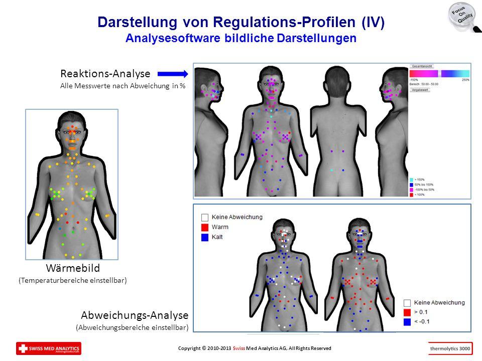 Darstellung von Regulations-Profilen (IV)
