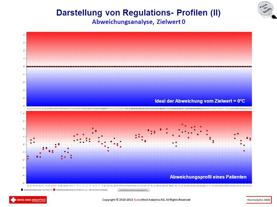 Darstellung von Regulations- Profilen (II) Abweichungsanalyse, Zielwert 0