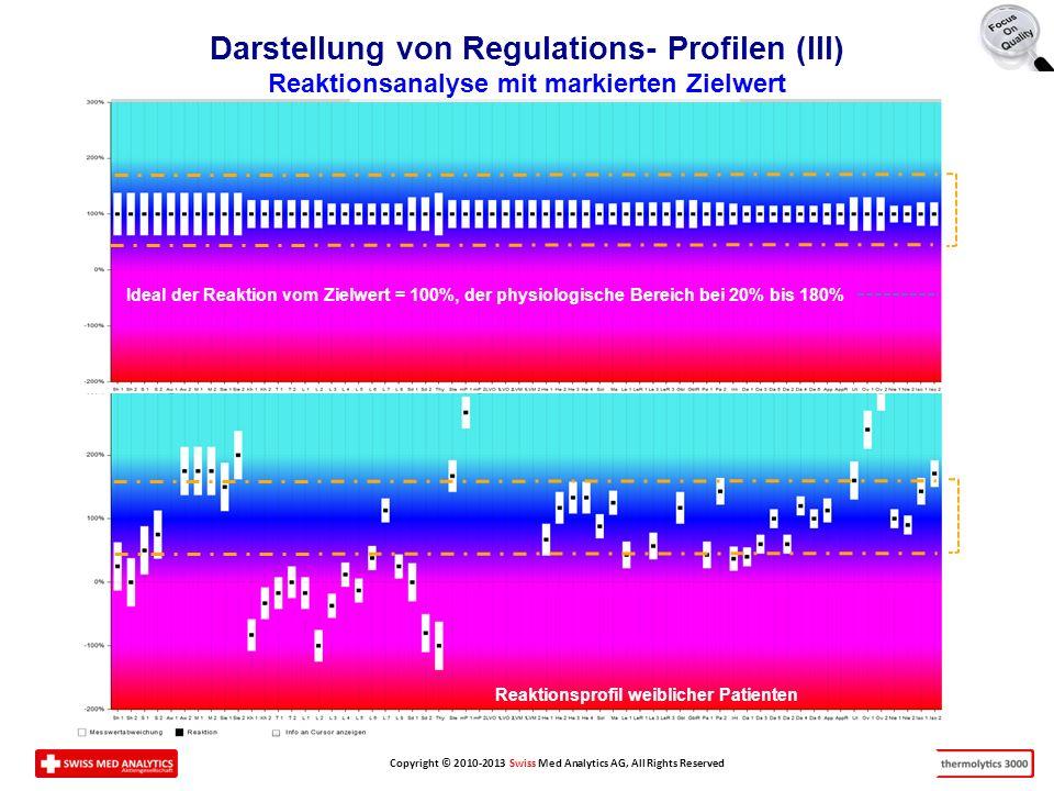 Darstellung von Regulations- Profilen (III) Reaktionsanalyse mit markierten Zielwert