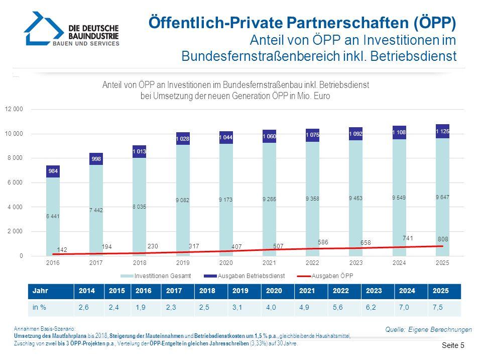 Öffentlich-Private Partnerschaften (ÖPP)