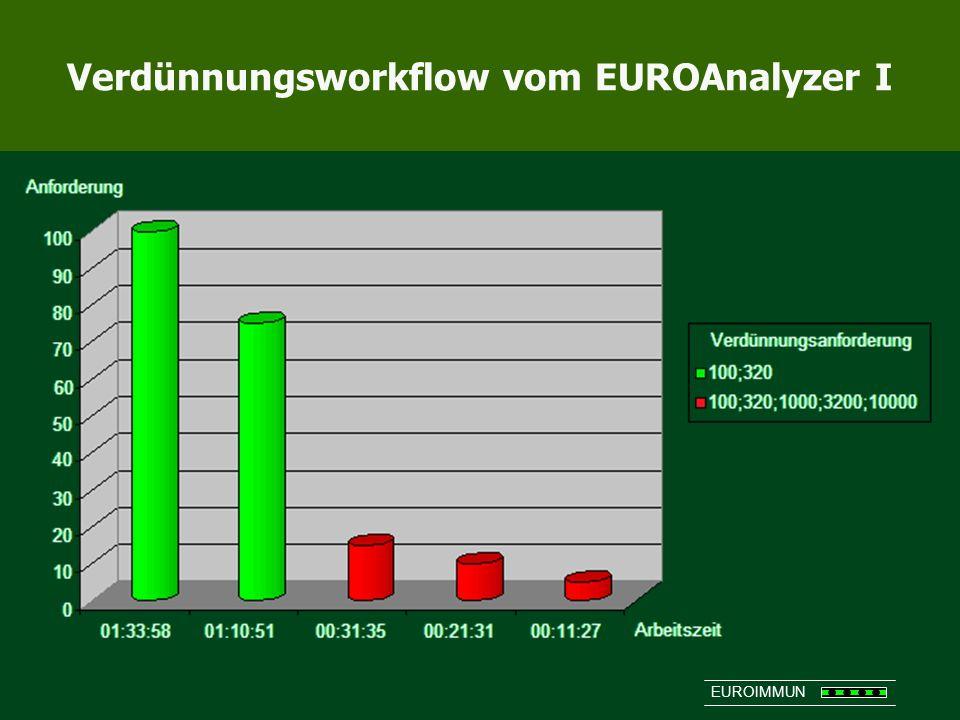 Verdünnungsworkflow vom EUROAnalyzer I