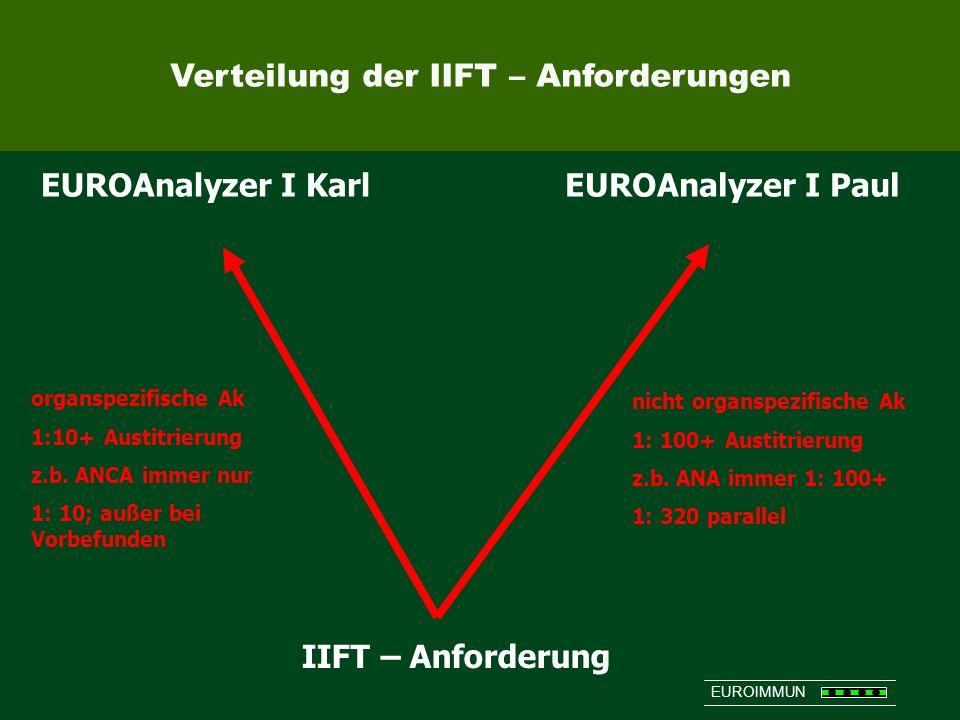 Verteilung der IIFT – Anforderungen