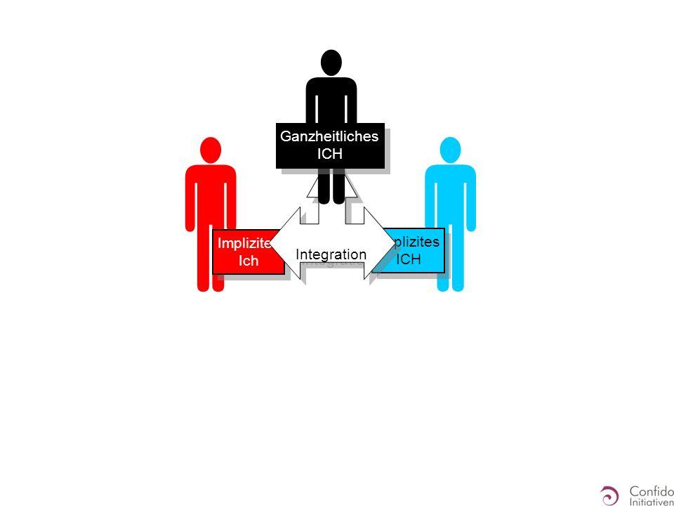 Integration  Ganzheitliches ICH   Implizites Ich Explizites ICH