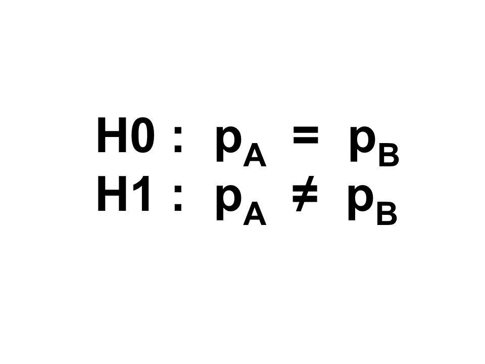 H0 : pA = pB H1 : pA ≠ pB