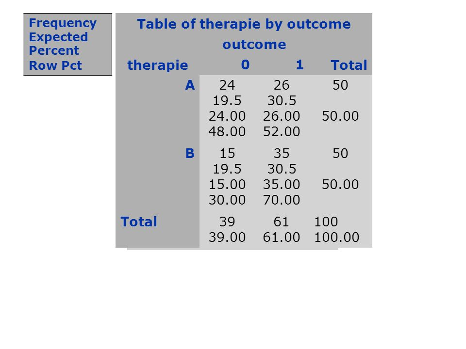 Table of therapie by outcome