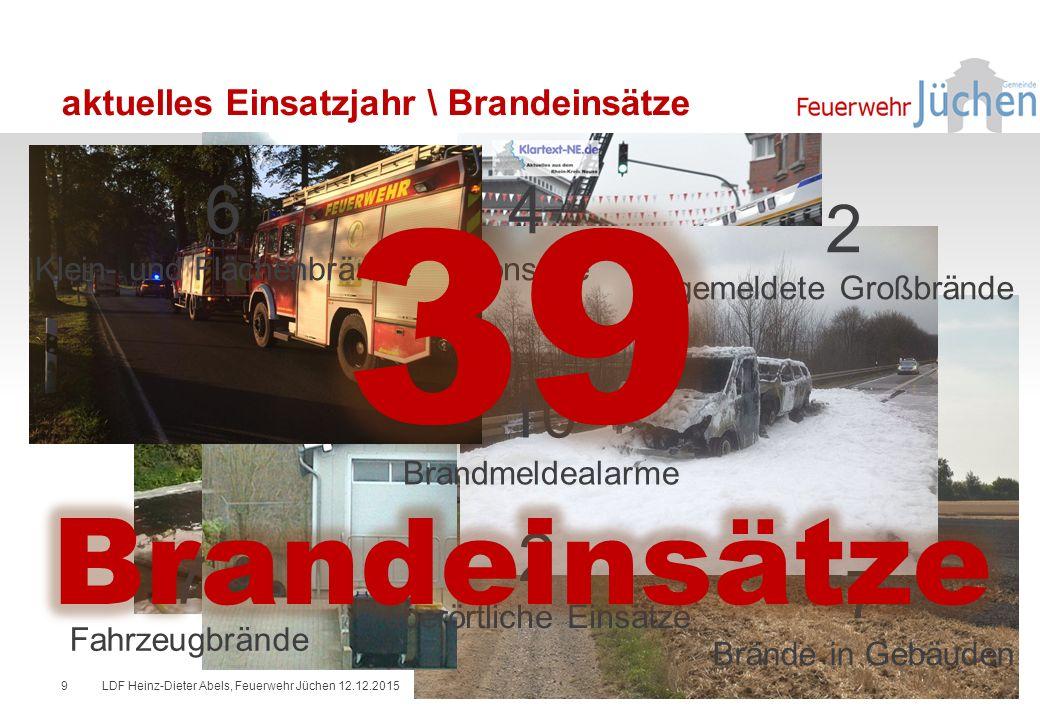 aktuelles Einsatzjahr \ Brandeinsätze