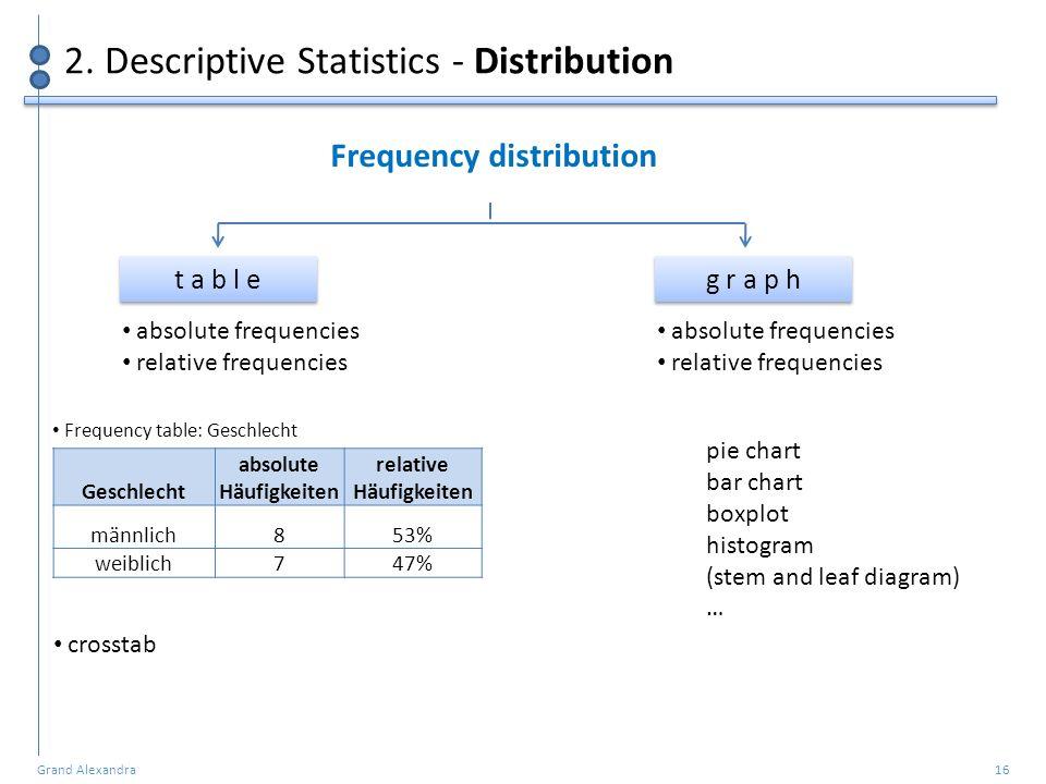 Frequency distribution absolute Häufigkeiten relative Häufigkeiten