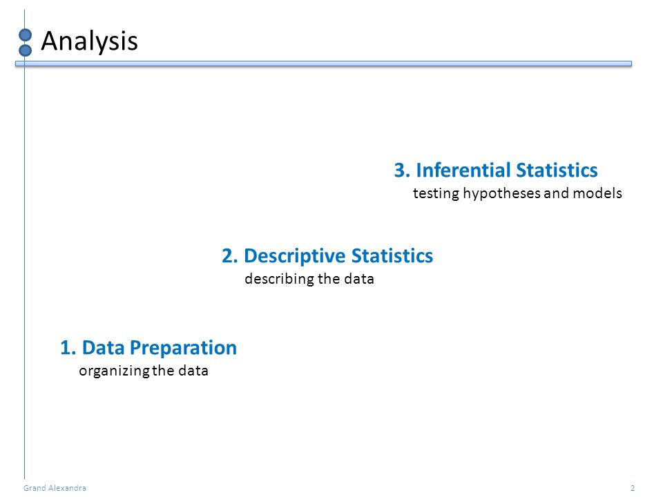Analysis 3. Inferential Statistics 2. Descriptive Statistics