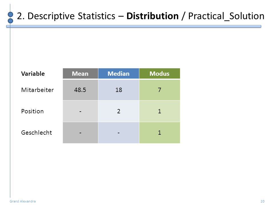 2. Descriptive Statistics – Distribution / Practical_Solution