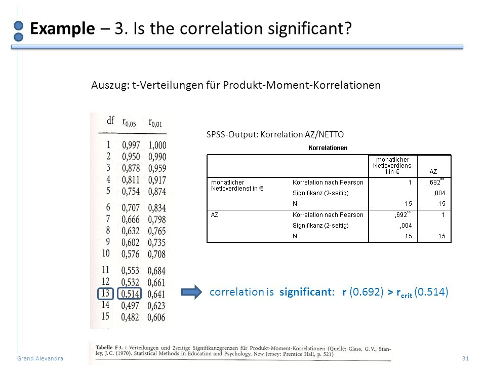 Example – 3. Is the correlation significant